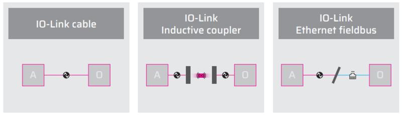 Sistemi di connessione possibili IO-Link