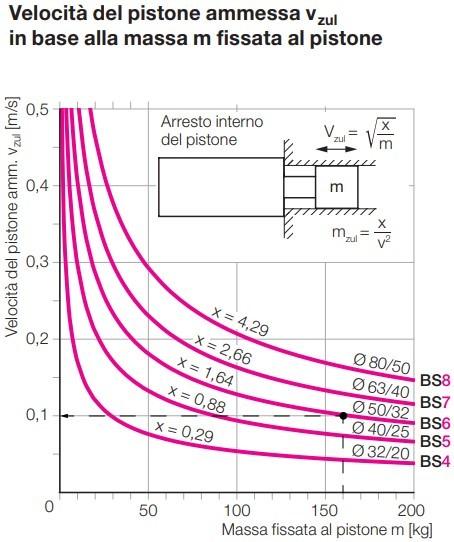 Diagramma delle velocità per cilindri a basetta S