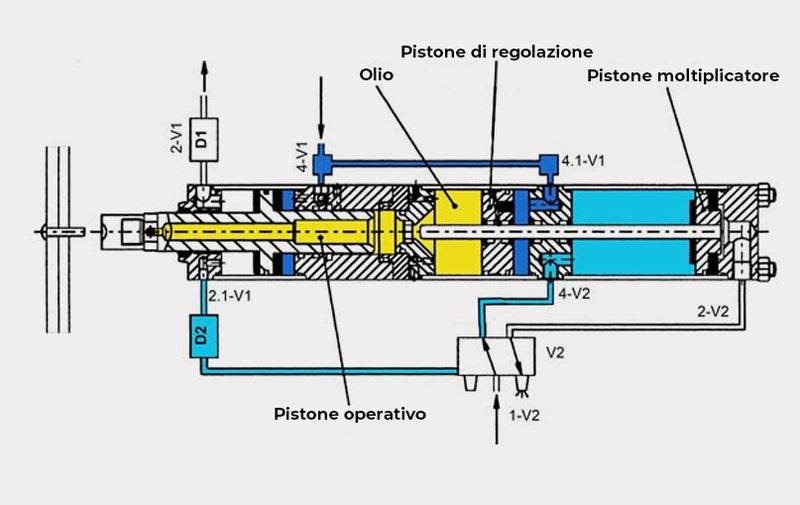 Gruppo  - Funzionamento moltiplicatori di forza MULTIPOWER della Farger & Joosten - Camar S.p.A.